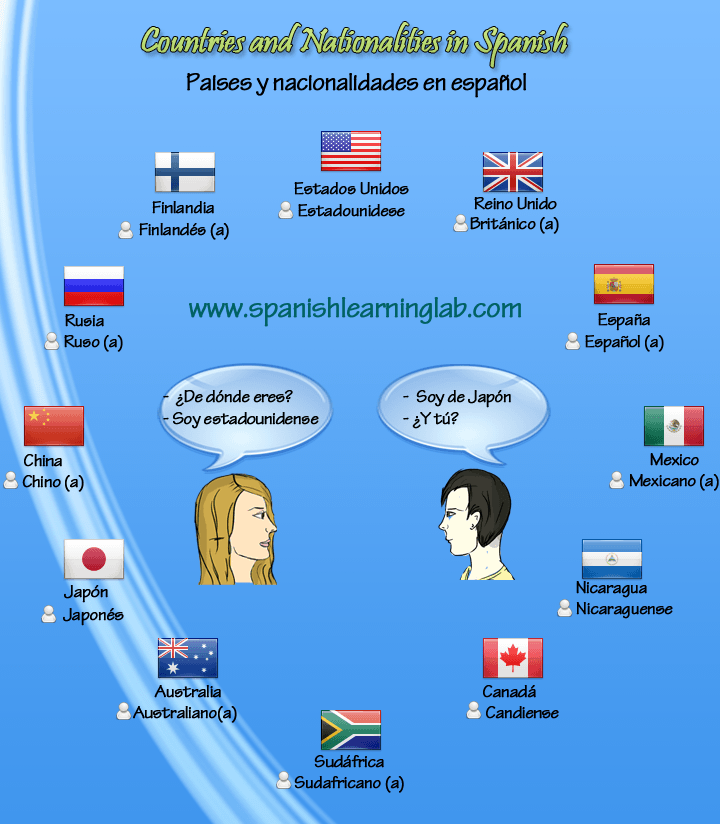 Languages, Countries and nationalities in Spanish