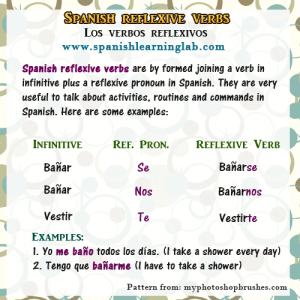 How to conjugate reflexive verbs in Spanish