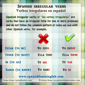 The grammar rules to conjugate Spanish irregular verbs in the present tense in Spanish