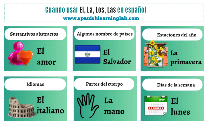 How and when to use Spanish definite articles