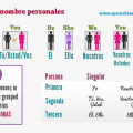 Personal pronouns in Spanish - Los pronombres personales