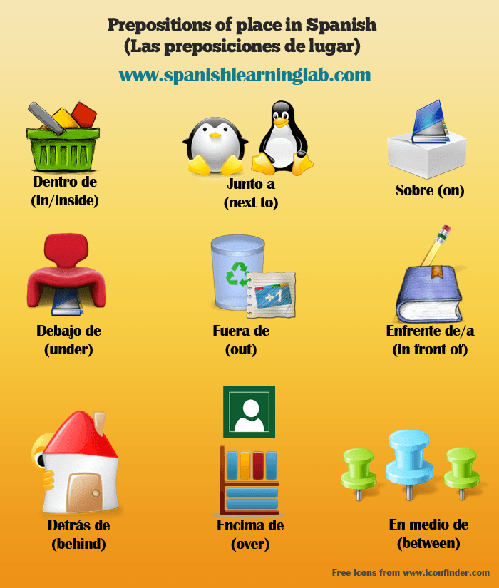 Prepositions of place in Spanish lesson - preposiciones en español
