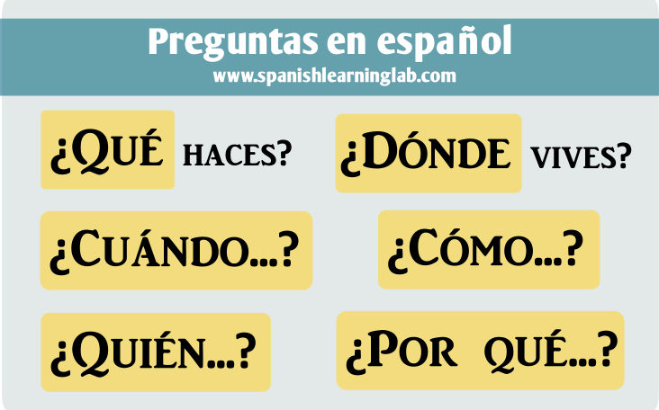 Question words in Spanish - Las preguntas