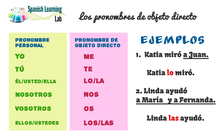 Spanish direct object pronouns chart and examples