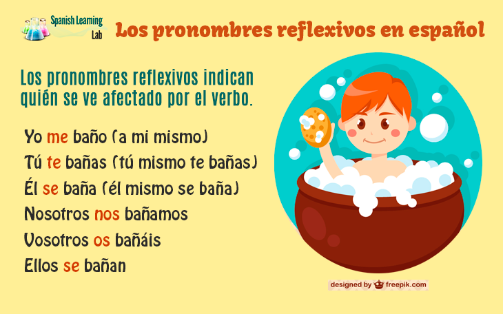 Los pronombres reflexivos en español ejemplos y ejercicios