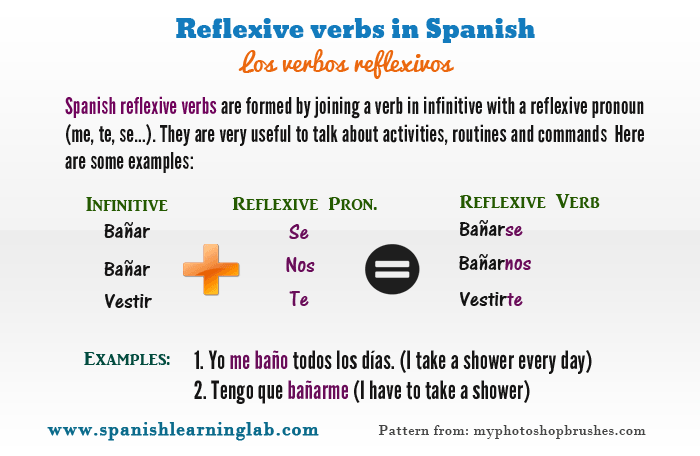 The basic structure or parts of Spanish reflexive verbs