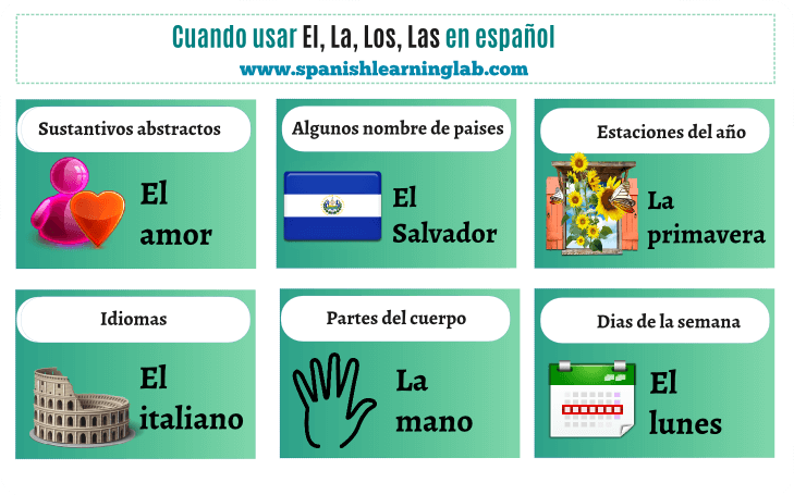 Using EL, LA, LOS, LAS in Spanish