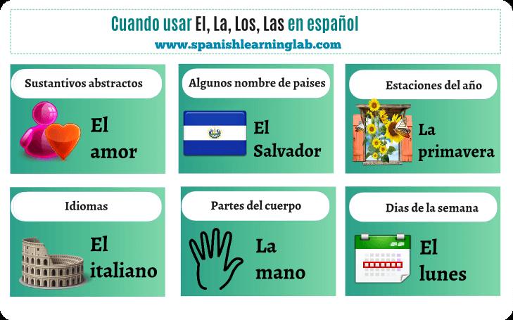 Using EL, LA, LOS, LAS in Spanish