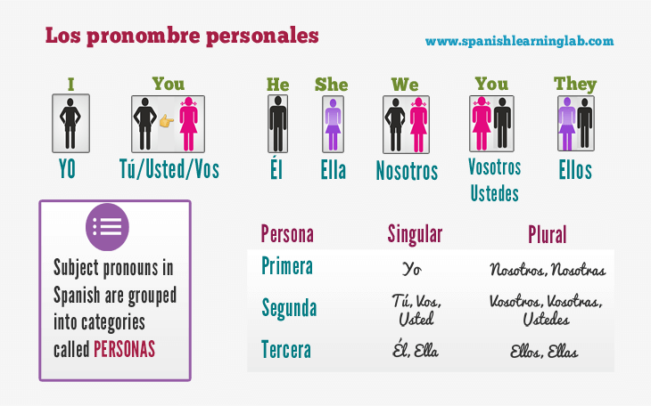 Spanish Subject Pronouns Chart Sentences And Practice
