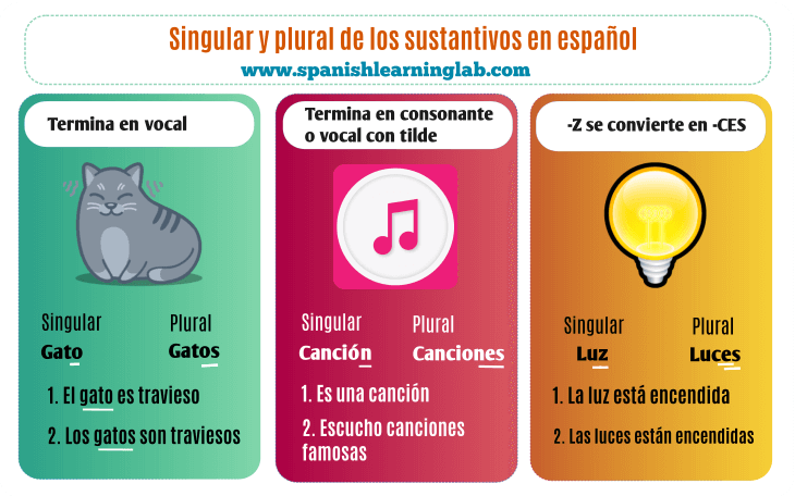 The singular and plural of Spanish nouns