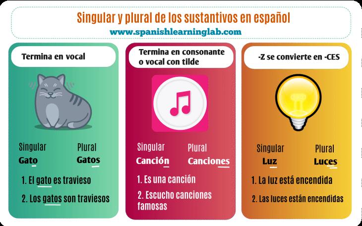 Cómo Formar el Plural en español de los sustantivos