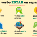 The verb ESTAR in Spanish (to be)