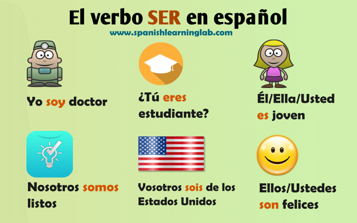How to conjugate the verb SER and make sentences using SER in Spanish