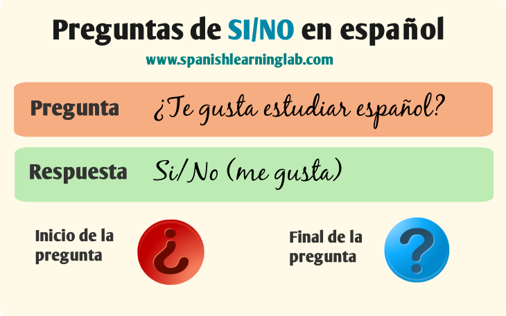 How do you say yes/no questions in spanish
