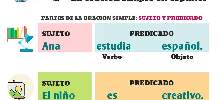 La oración simple en español - How to make basic sentences in Spanish