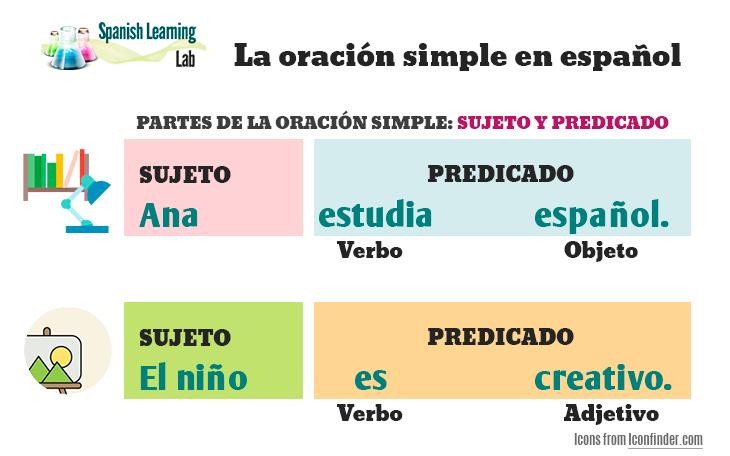 La oración simple en español - How to make basic sentences in Spanish