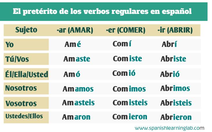 The past tense in Spanish of regular verbs / El pretérito de los verbos regulares en español