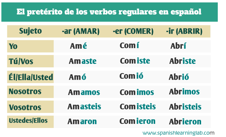 The past tense in Spanish of regular verbs / El pretérito de los verbos regulares en español