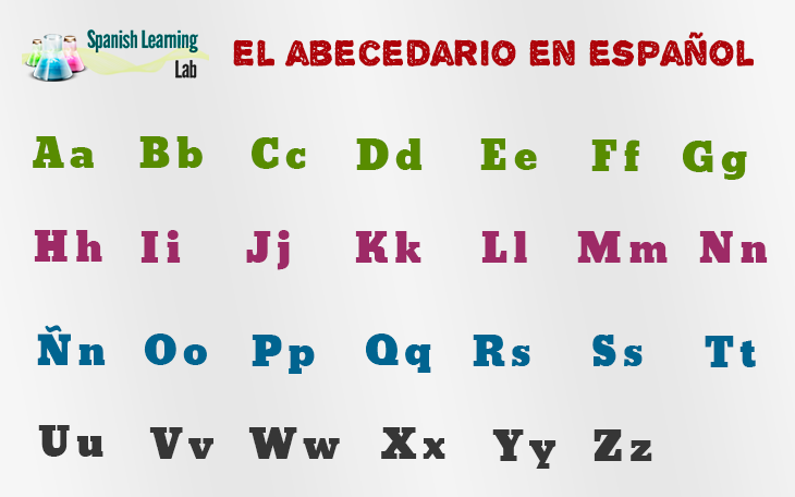 Spanish Alphabet: Pronunciation and Examples - SpanishLearningLab
