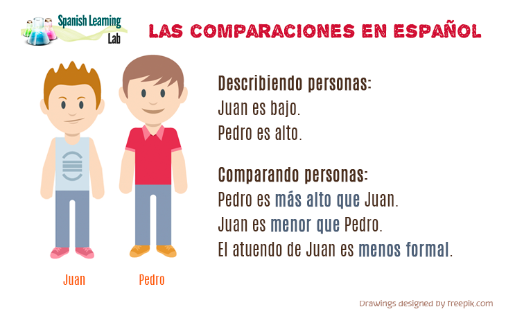 Making comparisons of inequality in Spanish examples and practice