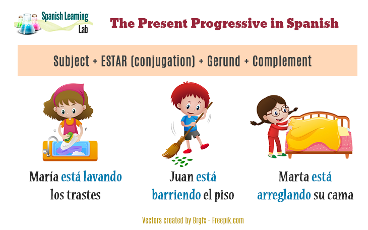 The rules for the present progressive in Spanish