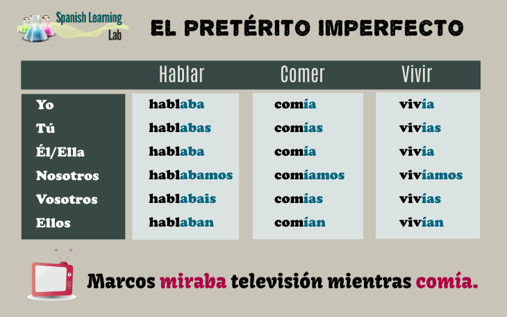How to conjugate verbs in the imperfect past tense in Spanish