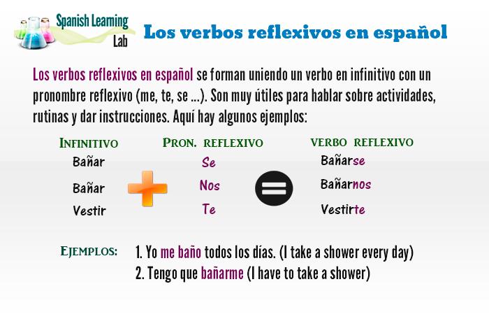 Los verbos reflexivos en español ejercicios ejemplos cómo enseñar