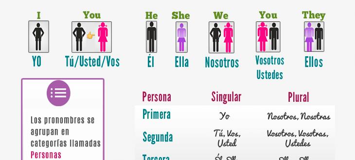 Los pronombres personales en español