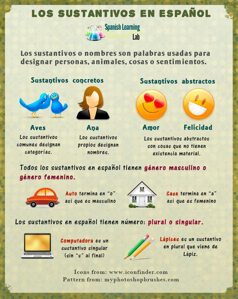 Tipos De Sustantivos En Español Ejemplos Y Oraciones Spanishlearninglab