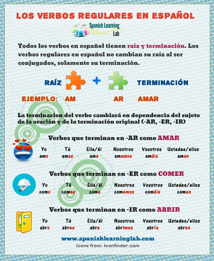 Los Verbos Regulares En Español Conjugación Y Oraciones Spanishlearninglab