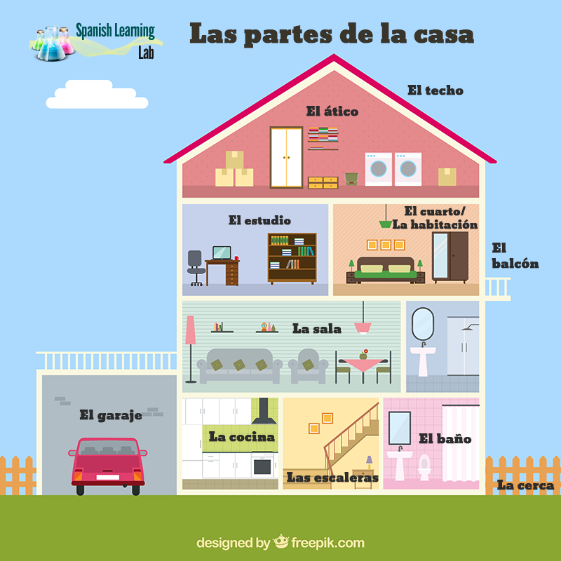 Rooms and parts of the house in Spanish