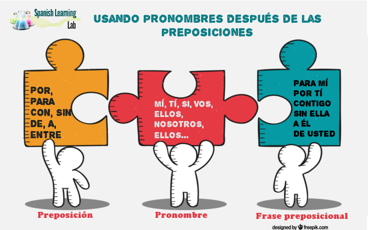 Los pronombres preposicionales - Usando pronombres después de preposiciones en español