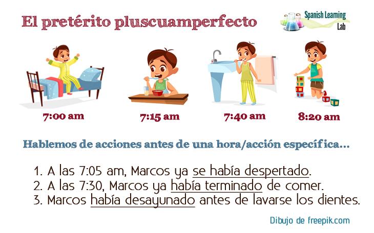 El pretérito pluscuamperfecto en español reglas y oraciones