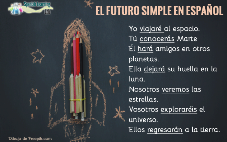 El futuro simple en español reglas, ejemplos de oraciones y ejercicios