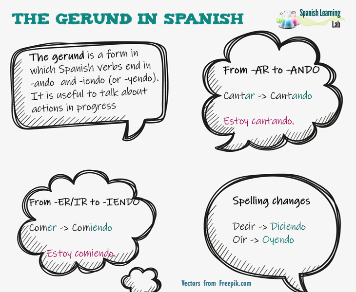 Forming the gerund in Spanish rules, examples and practice