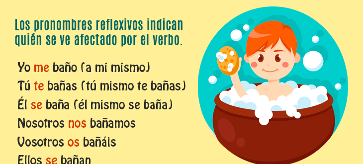 Making sentences with Spanish Reflexive Pronouns: Examples and Practice