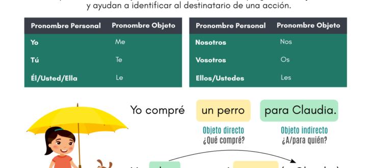 How to use Indirect Object Pronouns in Spanish: Sentences + Practice Los pronombres de objeto directo en español oraciones y pruebas