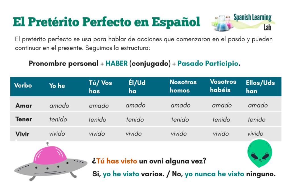 preterito perfecto en español lección present perfect in Spanish