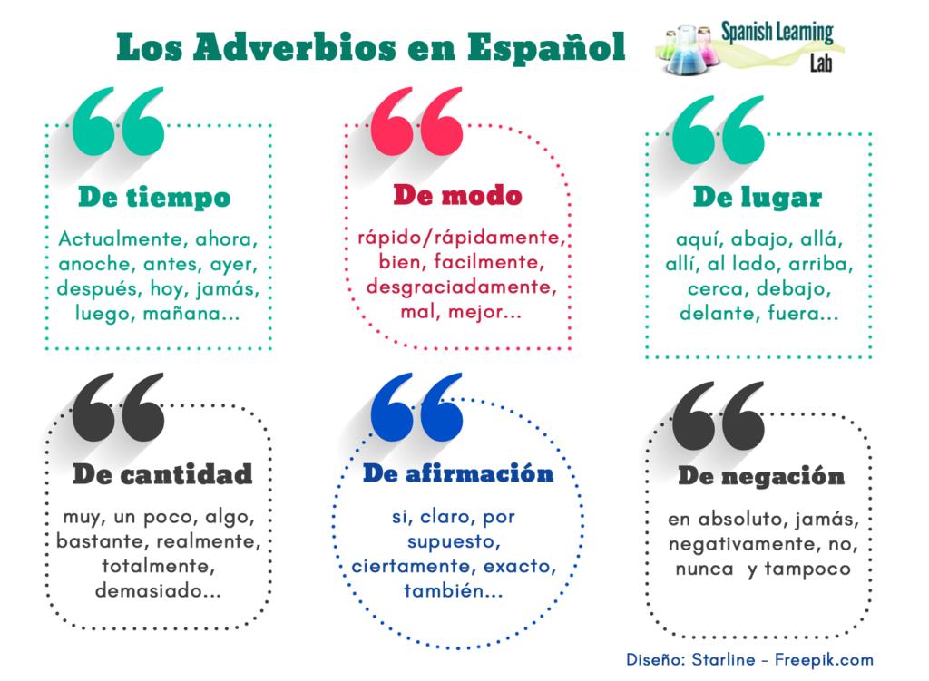 Los Tipos De Adverbios En Español Oraciones Y Práctica Spanishlearninglab